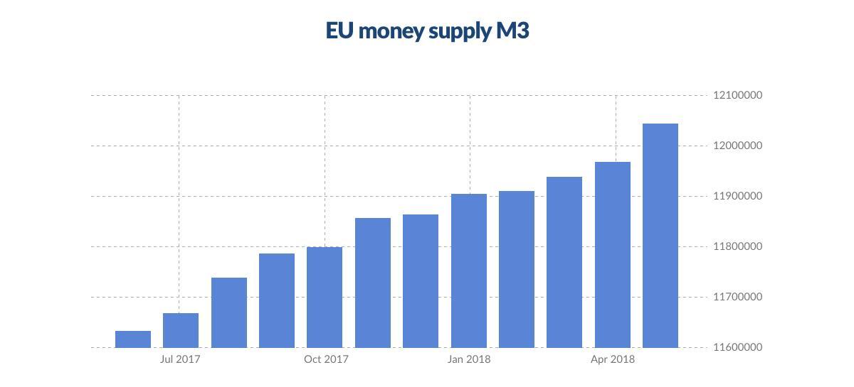 میزان رشد عرضه ی یورو